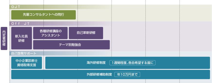 人材育成プログラム(CDP)